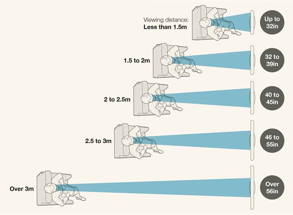 Veličina televizora u odnosu na udaljenost