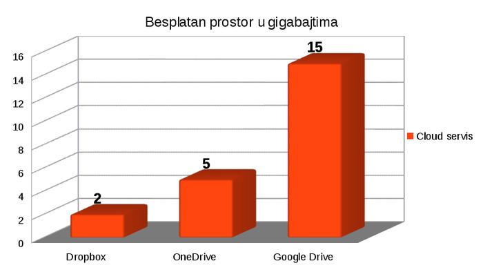 Besplatan prostor  za pohranu podataka kod Dropboxa, Google Drivea i OneDrivea