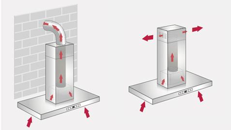 Filtracjiska i ventilacijska napa